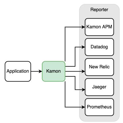 kamon-flow