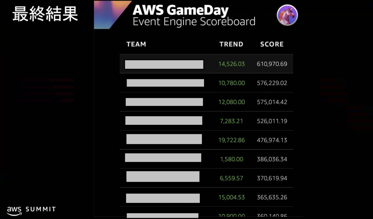 AWS GameDayの最終結果