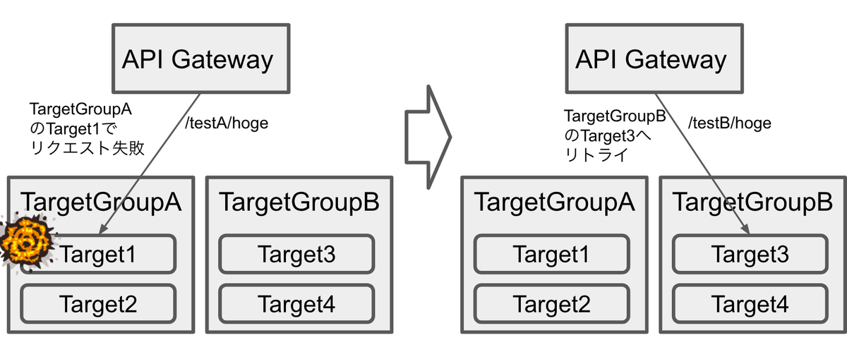 retry_over_target_group