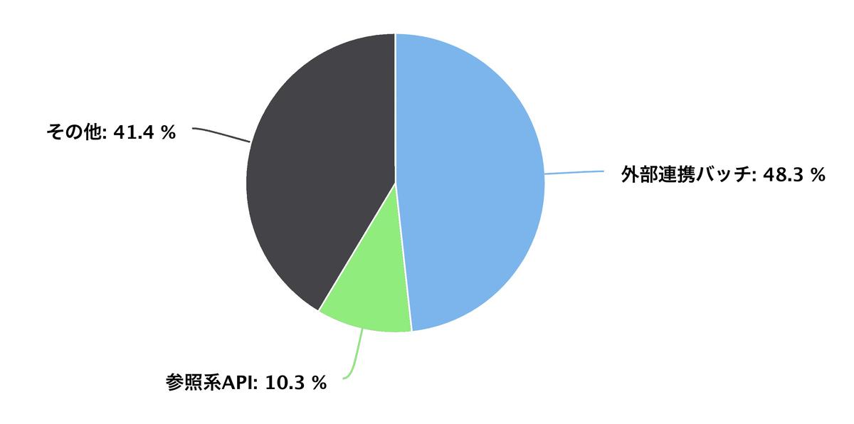 高頻度でアラートが発生していたLambdaのグラフ