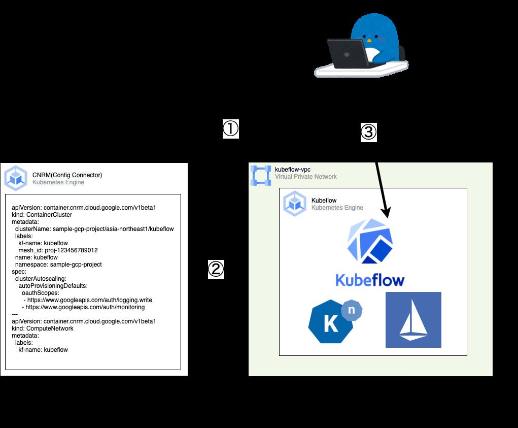 Kubeflow Provisioning