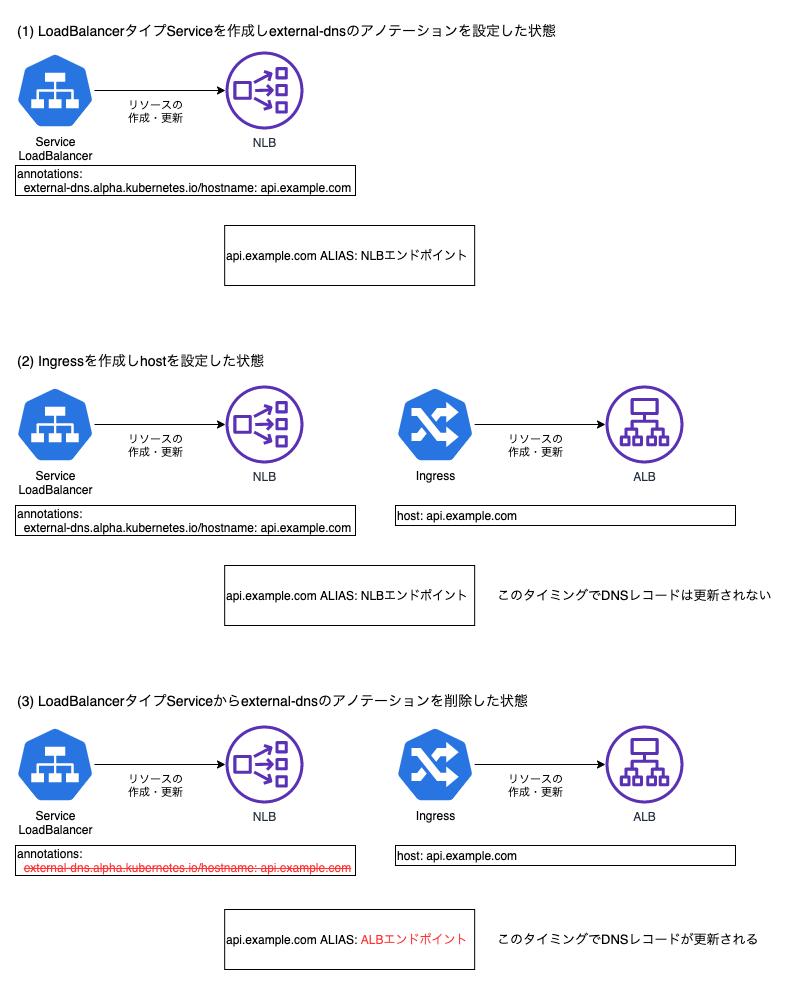 DNSレコード変更の流れ