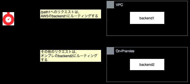 パスベースのルーティング構成図
