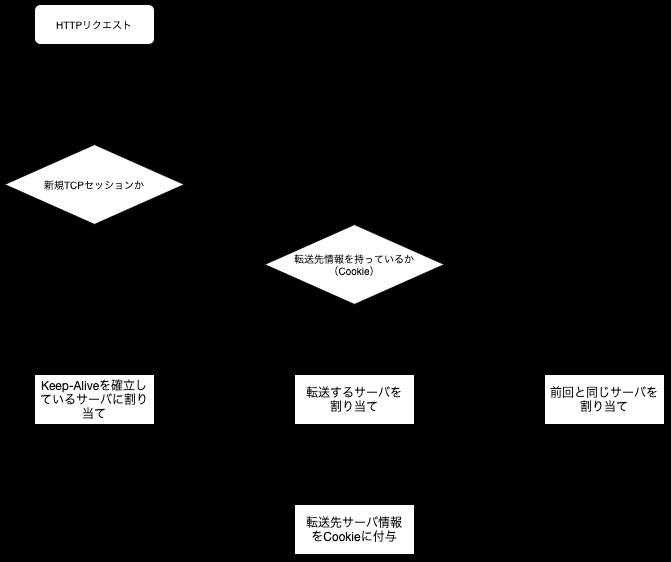 ロードバランサのパーシステス機能フロー図