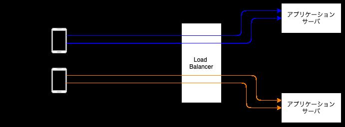 クライアントとバックエンドの関係図