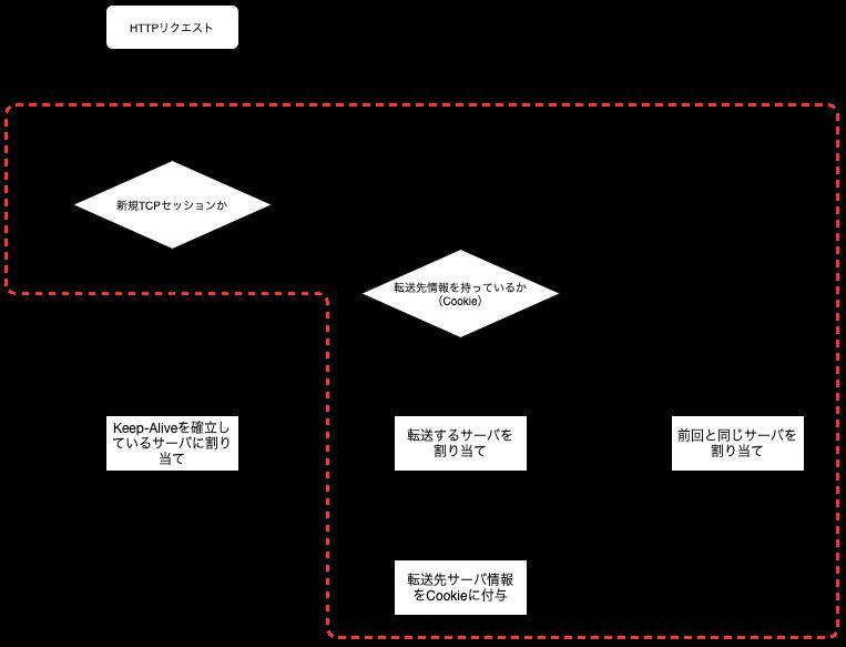 Keep-Aliveの無効化後のパーシステンス機能フロー図