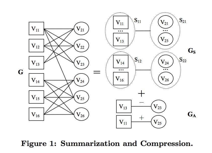 グラフのサマライズ方法の概観