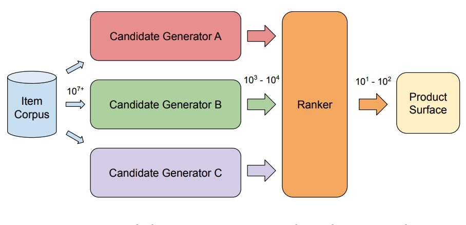 2段階レコメンドシステムの概観