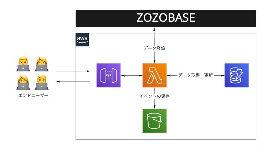 処理フローの概略図