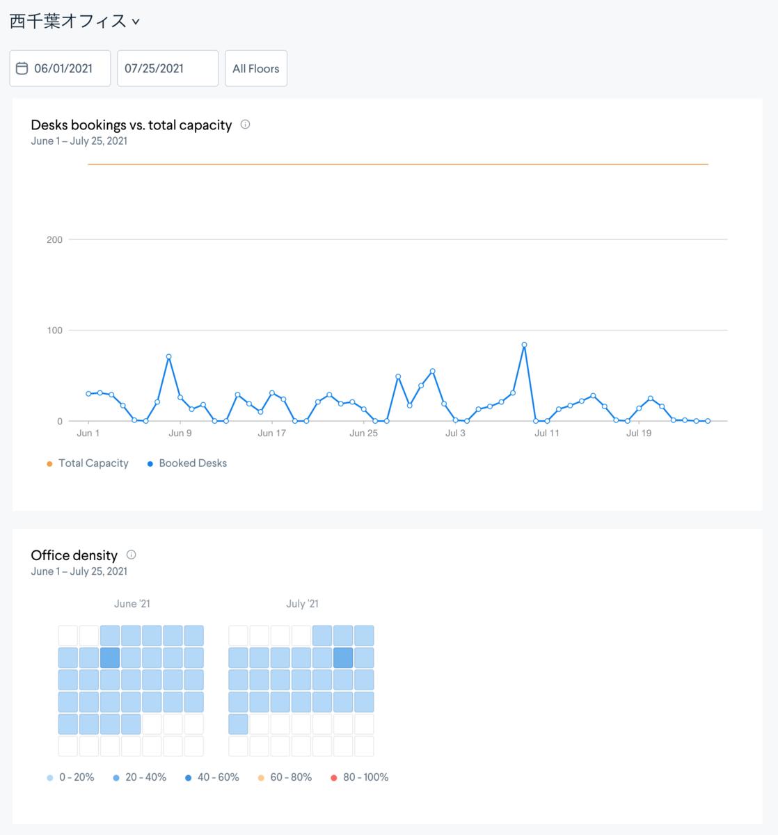 Analytics_座席の利用状況