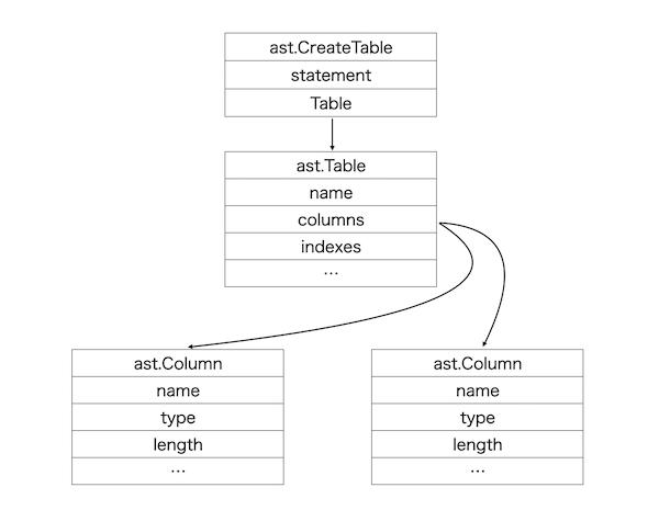 sqldefから出力される抽象構文木