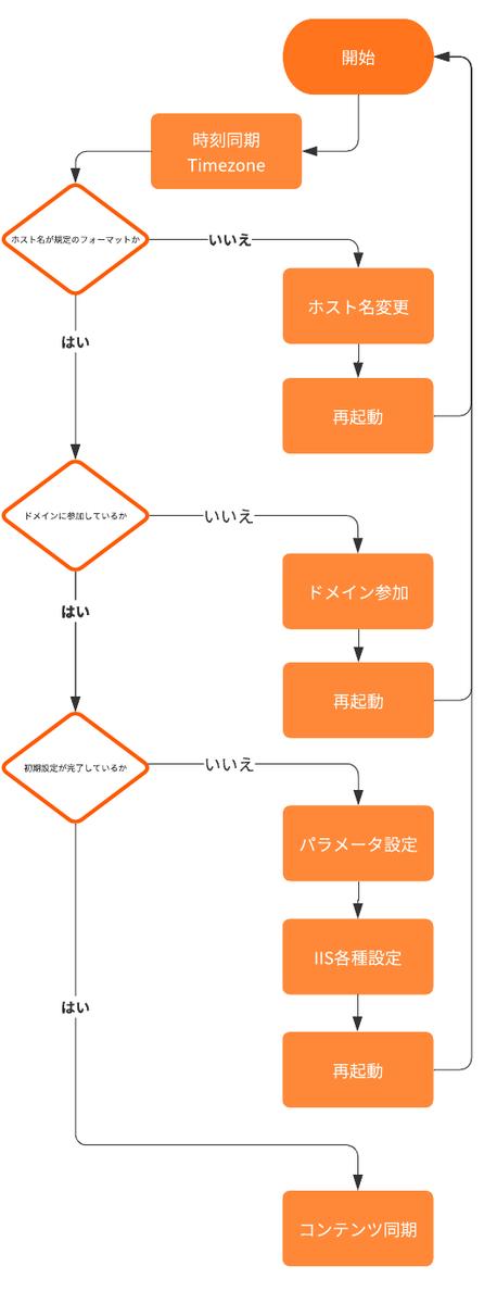 program-chart