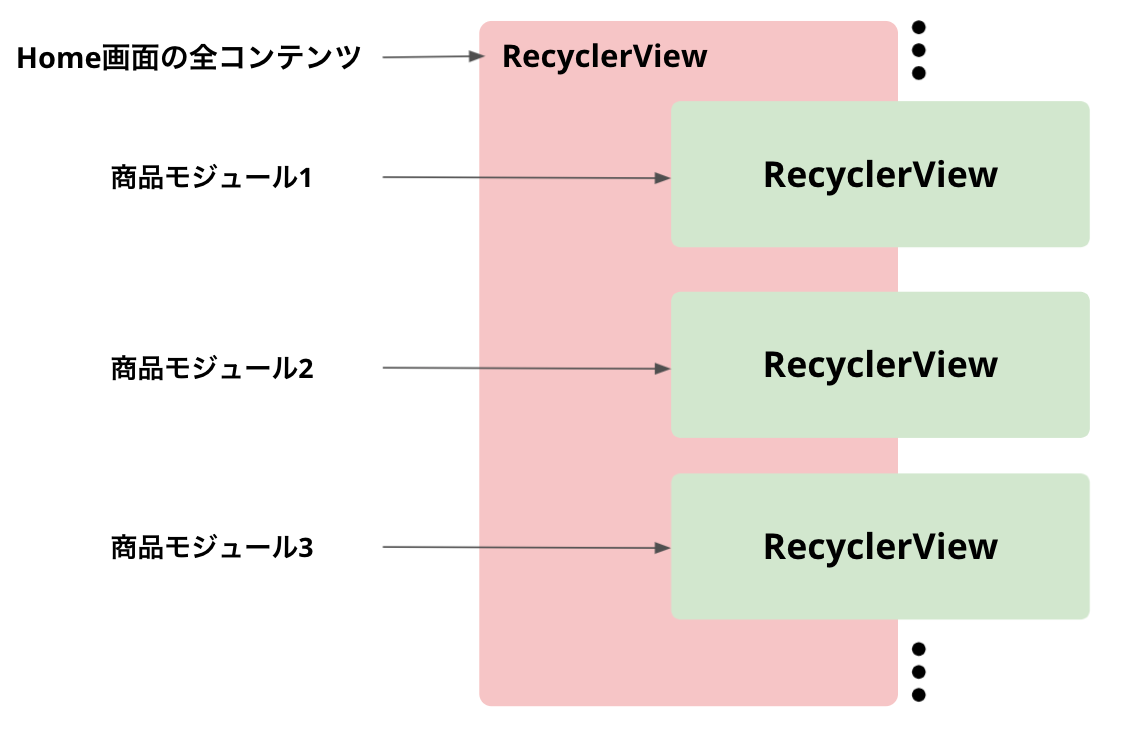 RecyclerView in RecyclerVxiewのイメージ