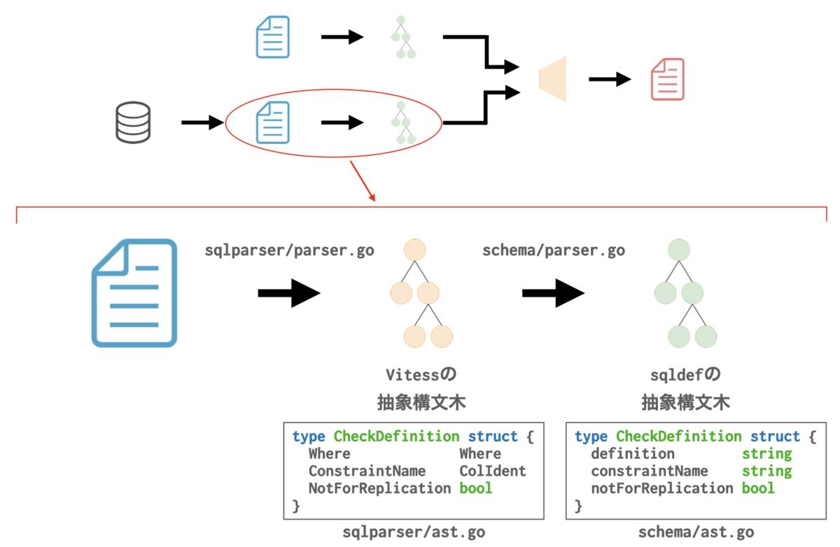 sqldefの構文解析処理