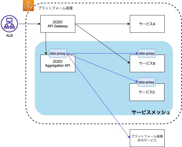 ZOZO Aggregation APIと通信先サービスがメッシュ化された状態