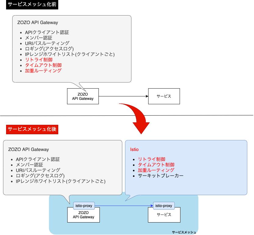 ZOZO API GatewayとIstioの機能分担