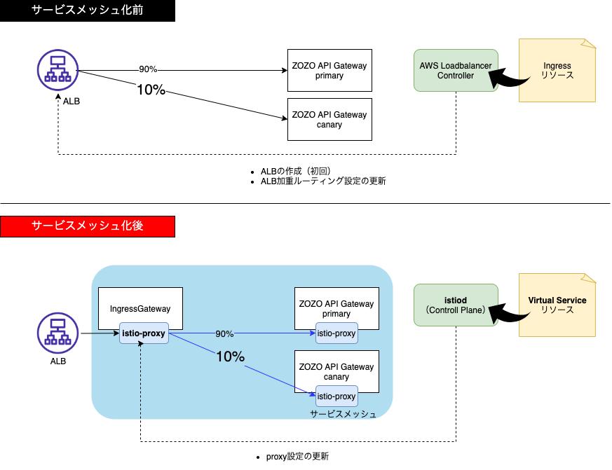 サービスメッシュ化後のZOZO API Gatewayカナリアリリース