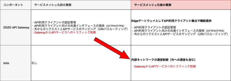 ZOZO API GatewayとIstioの責務整理