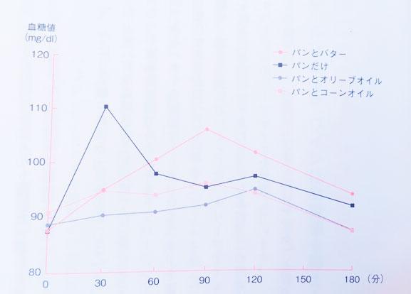 オリーブオイルには血糖値の急上昇を防ぐ効果があること示すグラフ