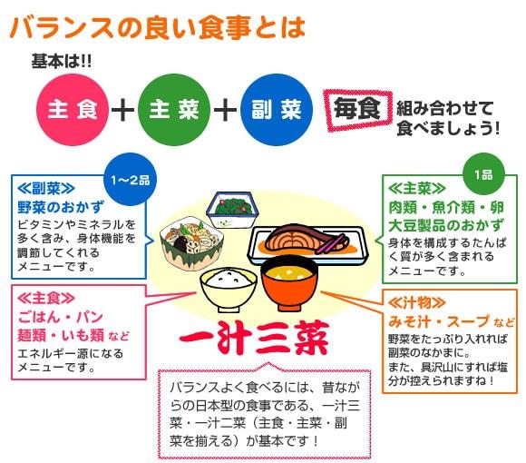 バランスの良い食事「一汁三菜」について解説された画像