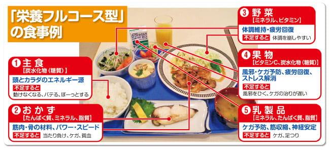 栄養フルコース型の食事例を示した画像