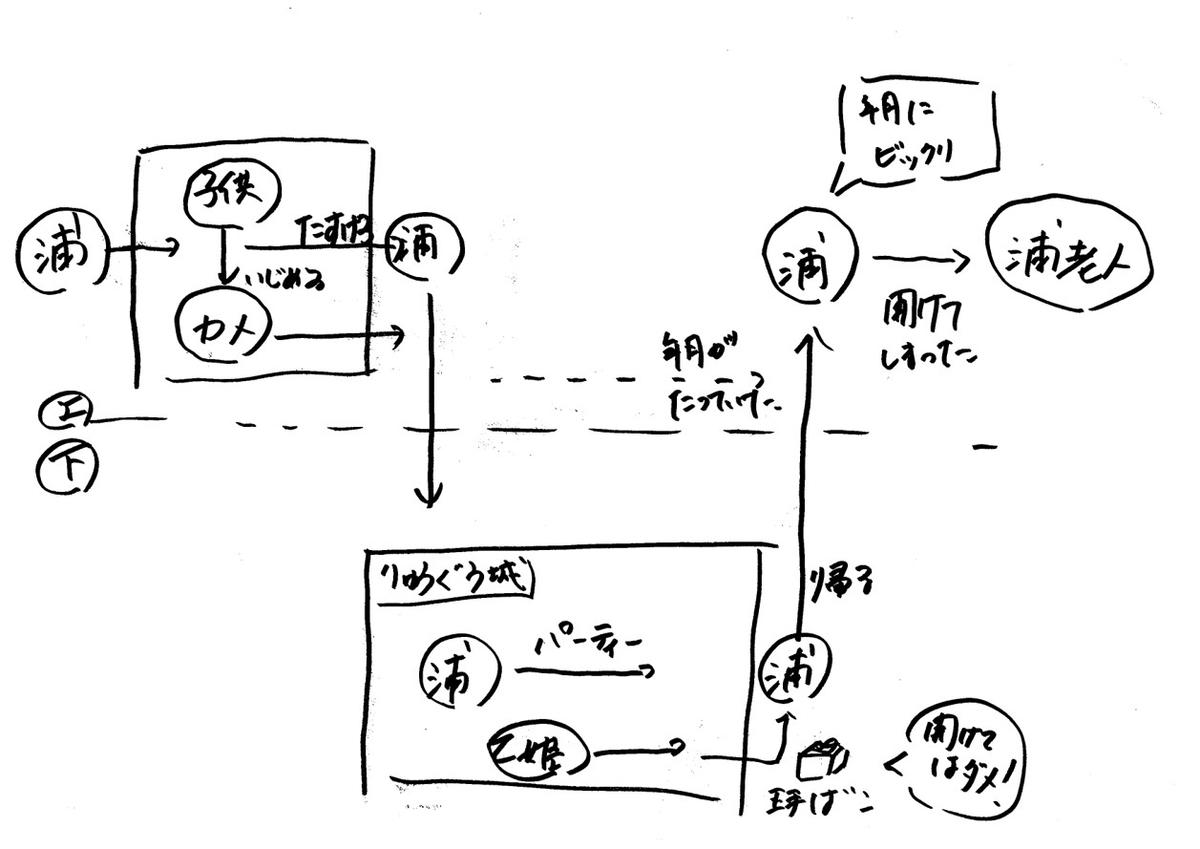 f:id:vekitomo-0:20200308092519j:plain