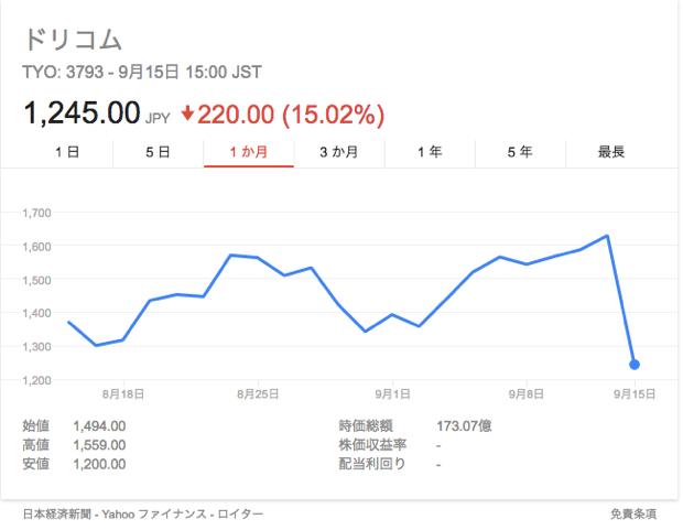 ここ1ヶ月のドリコムさんの株価チャート