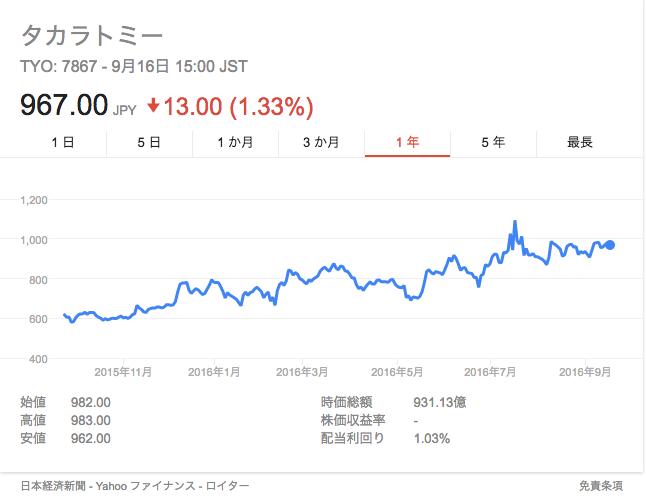 タカラトミーの株価チャート