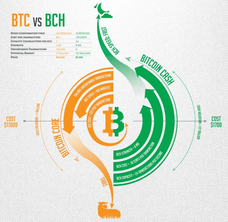 BTCとBCH比較