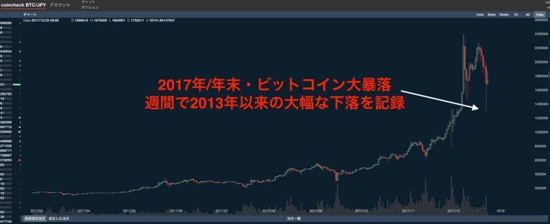 年末ビットコイン大暴落