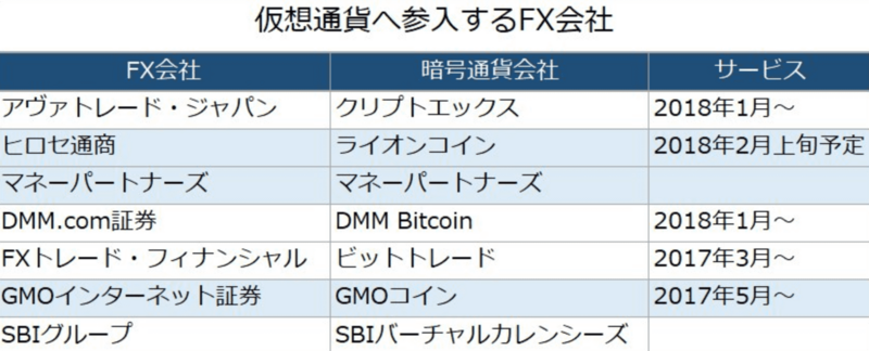 アヴァトレード・ジャパンが仮想通貨FXへの参入