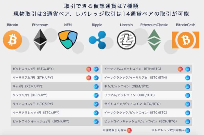 DMM Bitcoin取り扱い銘柄(通貨)7種類