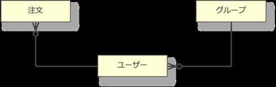 f:id:vividgarden-tech:20200614205031p:plain