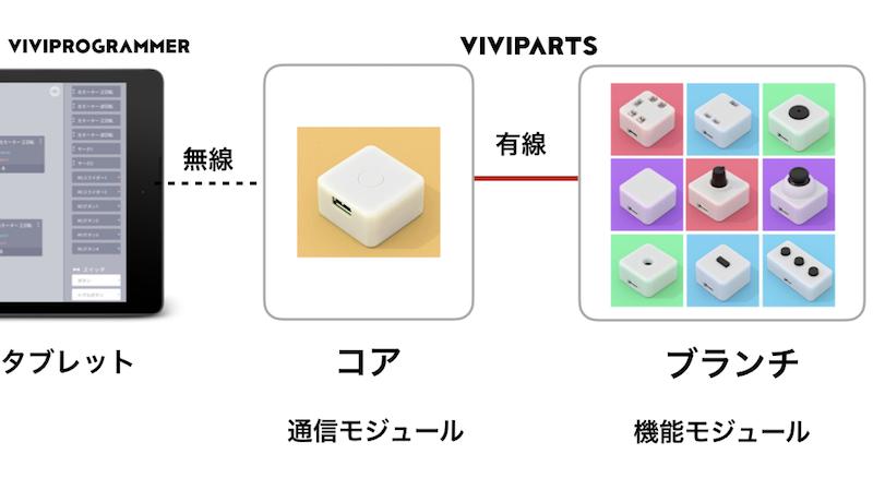f:id:vivita-blog:20190315215035p:plain