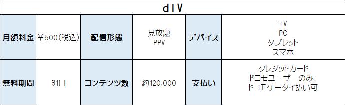 dTV情報 表