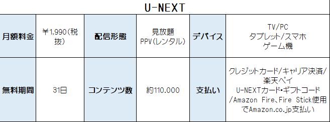 U-NEXT サービス情報 表