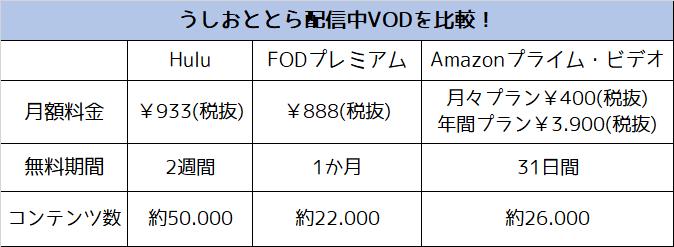 うしおととら アニメ 配信中VOD比較表
