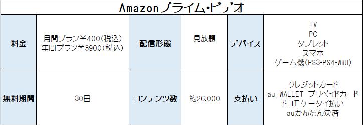 Amazonプライム・ビデオ サービス概要 表