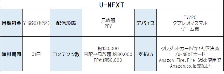 U-NEXT サービス概要 表
