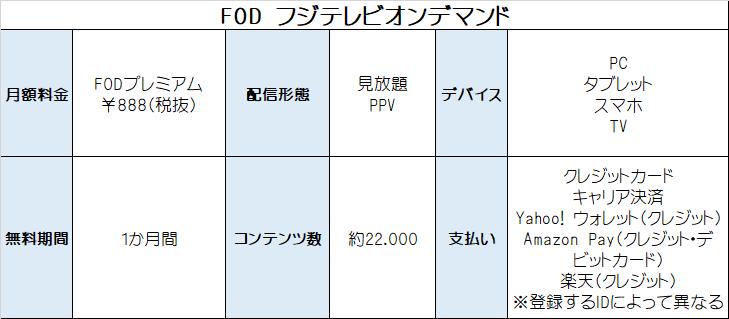 FOD サービス概要 表