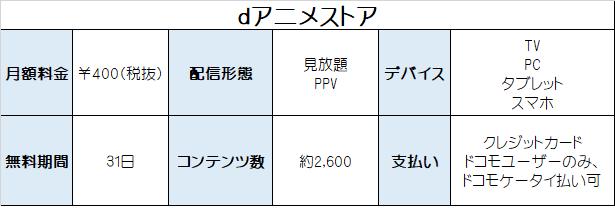dアニメストア サービス内容表