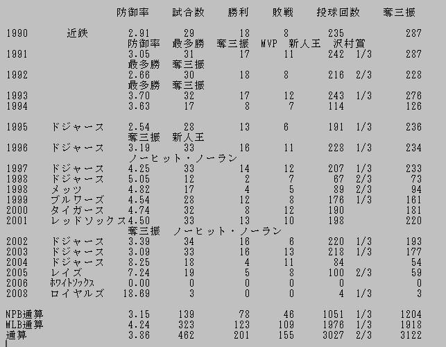 野茂投手の年度別成績