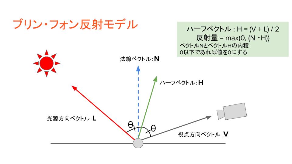 f:id:vxd-naoshi-19961205-maro:20191030163559p:plain