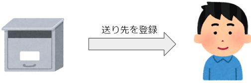 f:id:vxd-naoshi-19961205-maro:20210516142507p:plain