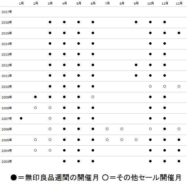 f:id:w-ichiaki:20170214182240p:plain