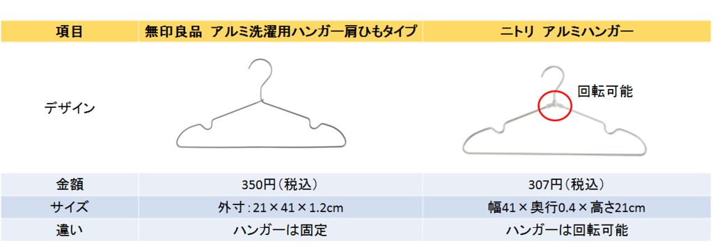 f:id:w-ichiaki:20170221172538p:plain