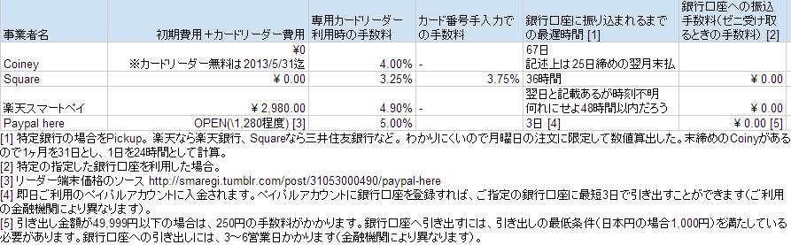 f:id:wa-ren:20130523173650p:image