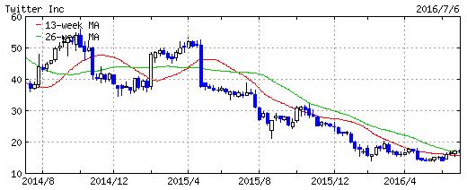 Twitter株価