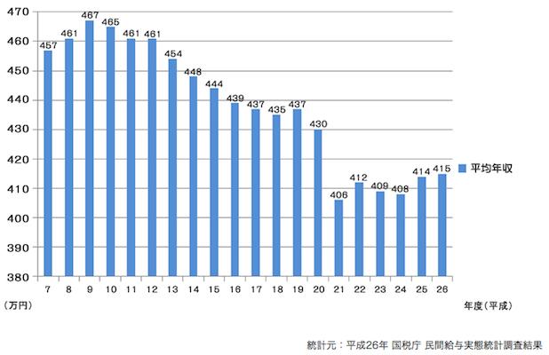 平均年収 日本