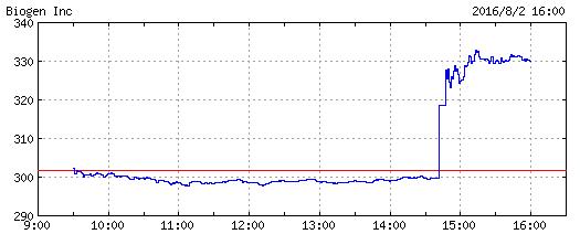 バイオジェン 株価